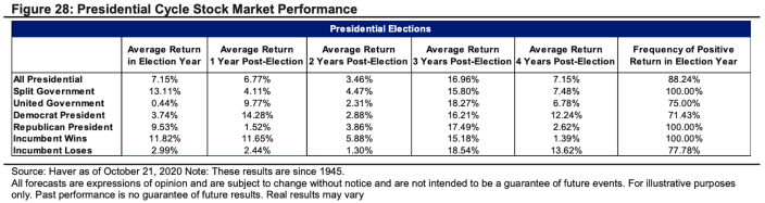 Stocks have gone up every scenario considered here. (Citi Private Bank)