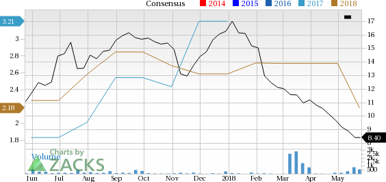 Air France-KLM (AFLYY) has witnessed a significant price decline in the past four weeks, and it has seen negative earnings estimate revisions as well.