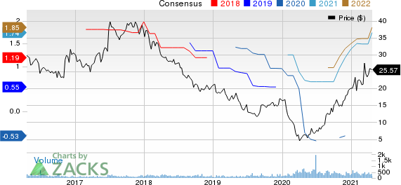 Bassett Furniture Industries, Incorporated Price and Consensus