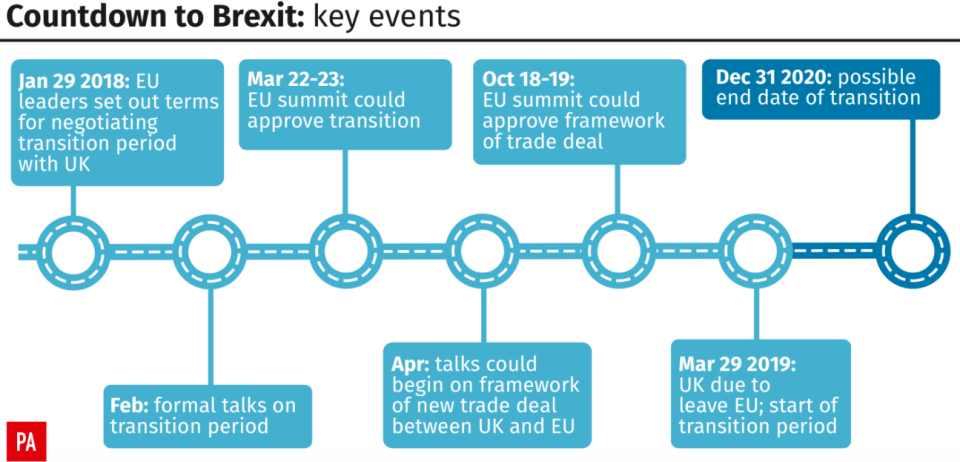 <em>All the key events before and after Brexit Day in 2019 (PA)</em>