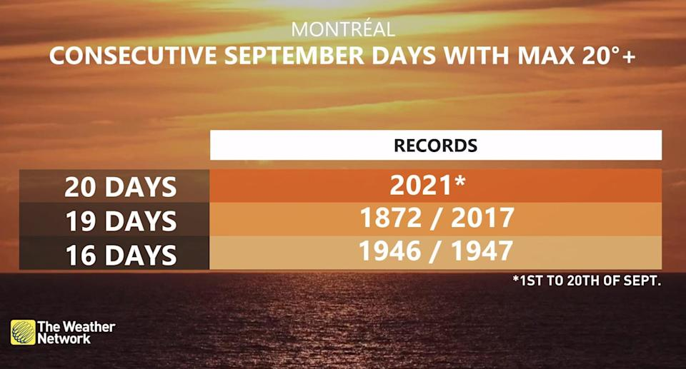 Montreal/20 days/20degrees