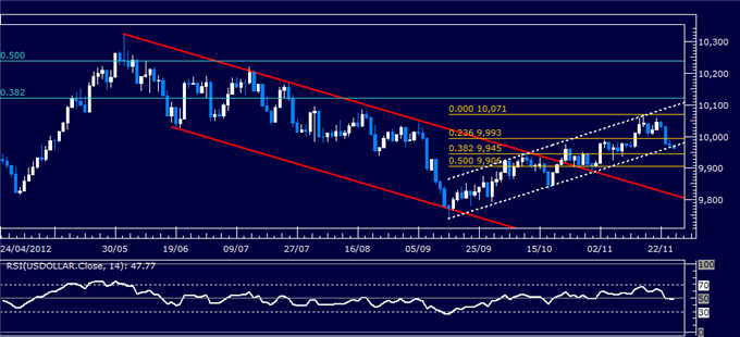 Forex_Analysis_SP_500_Chart_Setup_Hints_US_Dollar_Support_to_Hold_body_Picture_4.png, Forex Analysis: S&P 500 Chart Setup Hints US Dollar Support to Hold