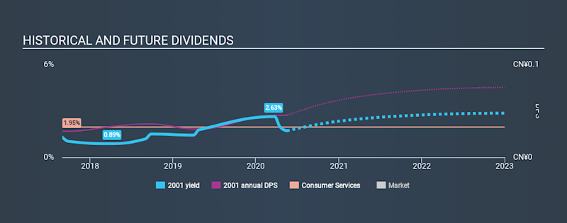 SEHK:2001 Historical Dividend Yield May 17th 2020