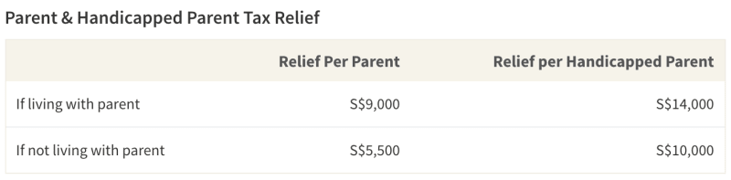 Table showing details of Parent Relief