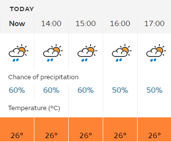 Weather forecast shows a 60 per cent chance of rain for the next three hours - Met Office