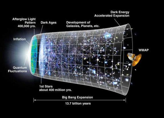Incomprehensible as it sound, inflation poses that the universe initially expanded far faster than the speed of light and grew from a subatomic size to a golf-ball size almost instantaneously.