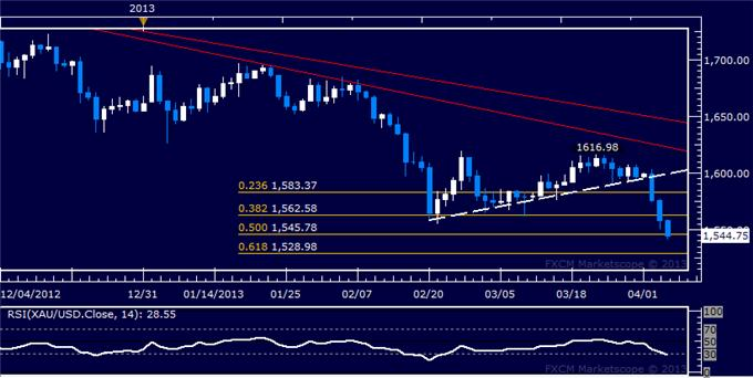 Forex_US_Dollar_Bounces_at_Support_SP_500_Turns_Sharply_Lower_body_Picture_7.png, US Dollar Bounces at Support, S&P 500 Turns Sharply Lower