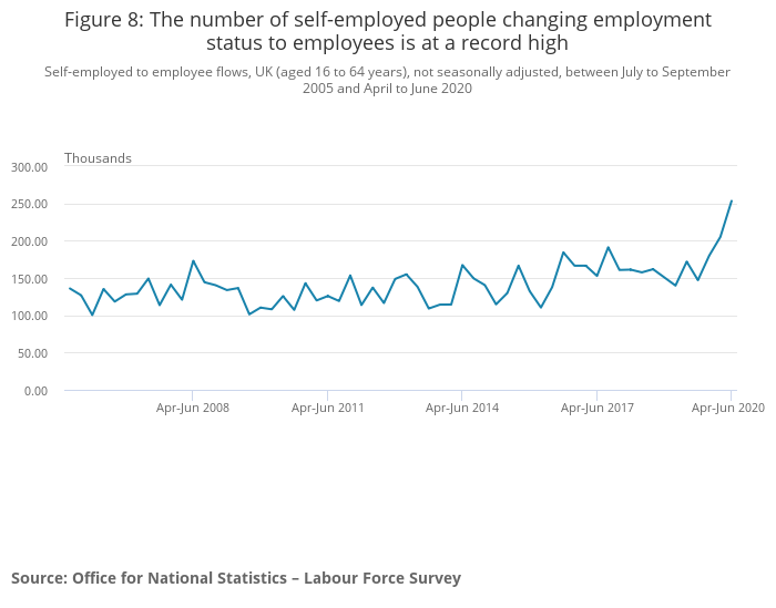 A record high shift from self-employment to employee. Photo: ONS