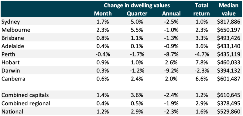 Pictured: Chart representing the house price changes in Australian capital cities. Image: CoreLogic