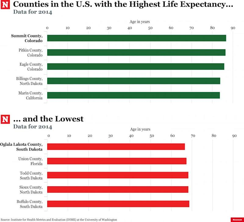 Life Expectancy Is Lower in Some Parts of US Than Iraq the