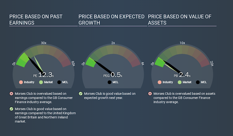 AIM:MCL Price Estimation Relative to Market, January 25th 2020