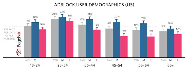 ad block demographic
