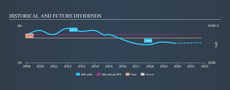 NZSE:SAN Historical Dividend Yield, October 26th 2019