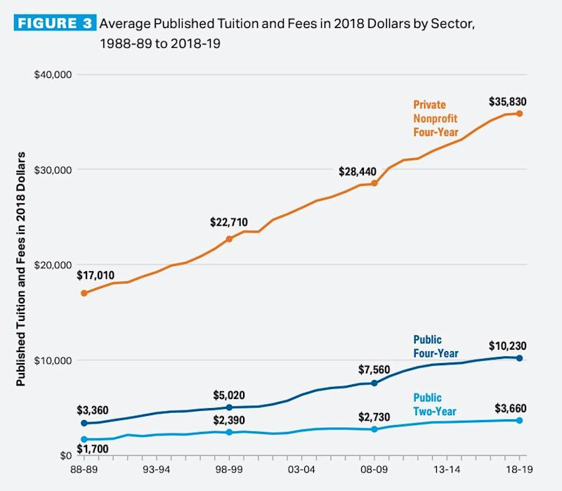 College tuition has ballooned over the last three decades, driving student debt. (Source: The College Board)