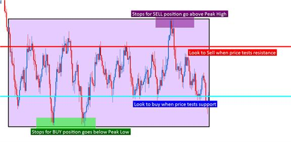 Trading_Ranges_in_Tokyo_body_Picture_10.png, Learn Forex: Trading Tokyo Ranges with Price Action