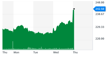 Sainsbury's shares jumped on a strong update on Thursday (7 January). Chart: Yahoo Finance UK