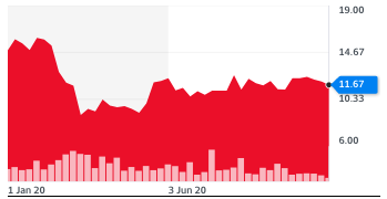 Ryanair stocks have not fully recovered from steep declines earlier this year. Chart: Yahoo Finance UK