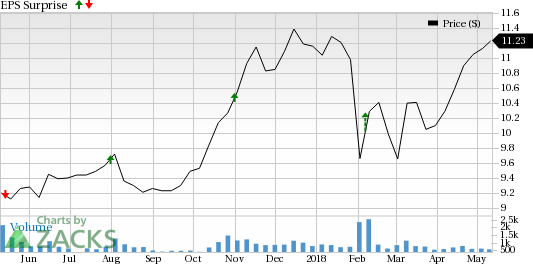 GAIN Capital Holdings (GAIN) is seeing favorable earnings estimate revision activity as of late, which is generally a precursor to earnings beat.