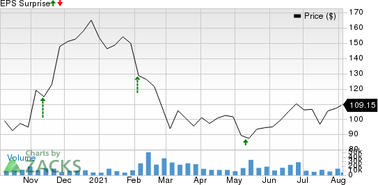 Unity Software Inc. Price and EPS Surprise