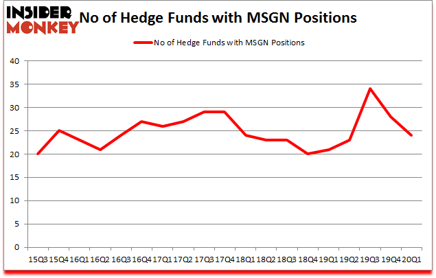 Is MSGN A Good Stock To Buy?