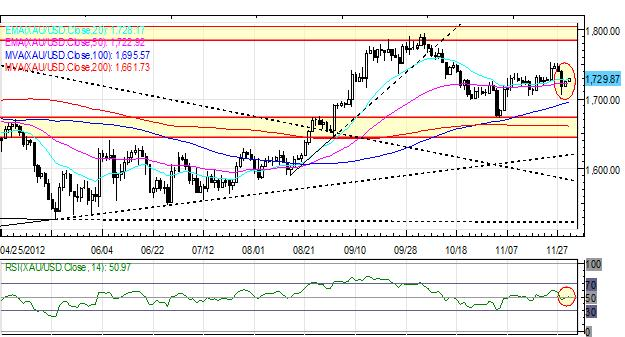 Forex_Euro_Maintains_Rebound_Yen_Back_to_Recent_Lows_After_October_CPI_fx_news_currency_trading_technical_analysis_body_Picture_1.png, Forex: Euro Maintains Rebound; Yen Back to Recent Lows After October CPI