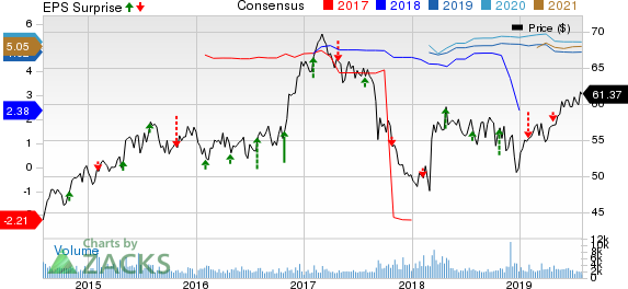 Axis Capital Holdings Limited Price, Consensus and EPS Surprise