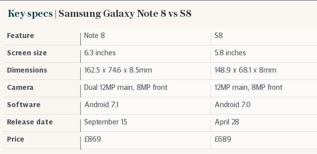 Key specs | Samsung Galaxy Note 8 vs S8