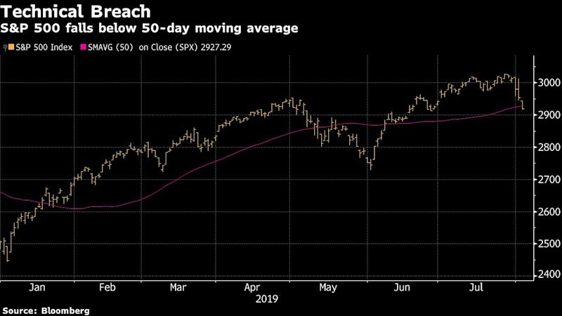 Stock Sell-Off to Hit Asia as Trade War Escalates: Markets Wrap
