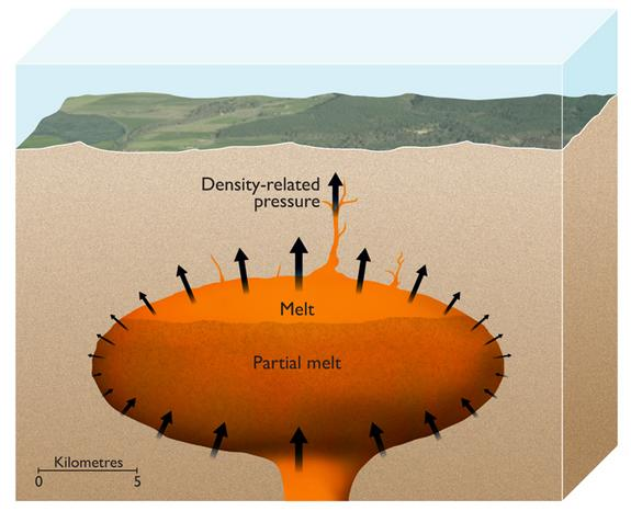 This artist's impression depicts the magma chamber of a supervolcano with partially molten magma at the top. The pressure from the buoyancy is sufficient to initiate cracks in the Earth's crust in which the magma can penetrate.