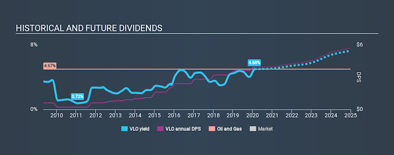NYSE:VLO Historical Dividend Yield, February 6th 2020