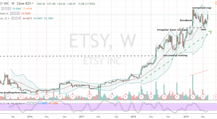 Internet Stocks to Buy: Etsy (ETSY)