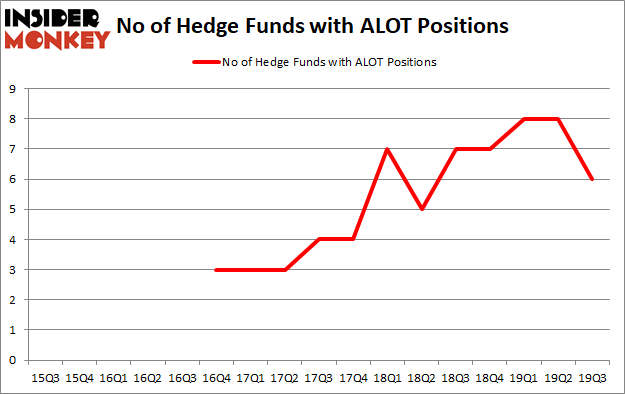 Hedge Funds Are Dumping Astro-Med, Inc. (NASDAQ:ALOT)