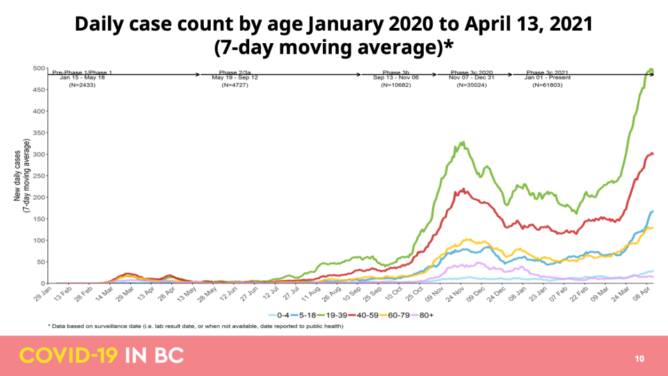 April COVID-19 modelling data update for B.C.