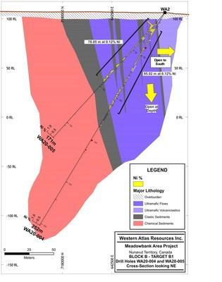 Figure 2: Cross Section - Drill Holes WA20-004 and WA20-005 (CNW Group/Western Atlas Resources)