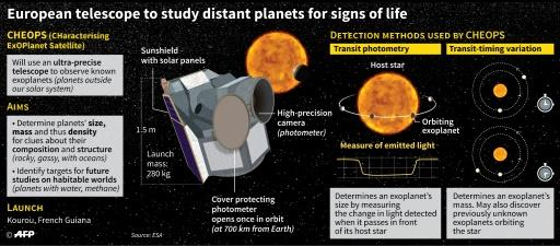 Presentation of the European Space Agency's CHEOPS (CHaracterising ExOPlanet Satellite) and its mission to study Earth-like planets in other solar systems