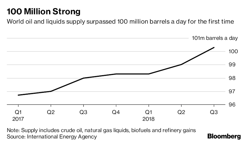 Oil rebounds to $81, pares gain as IEA sees adequate supply