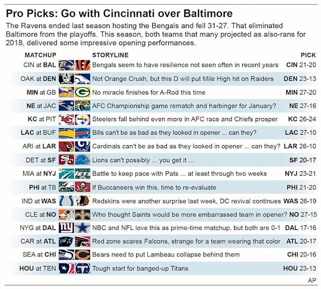 Graphic shows NFL team matchups and predicts the winners in Week 2 action; 3c x 4 3/4 inches; 146 mm x 120 mm;