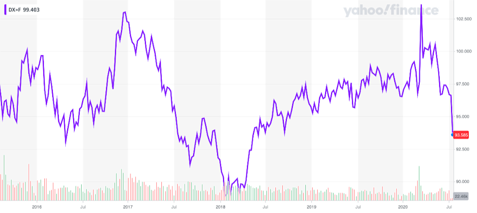 The dollar has weakened sharply since hitting a multi-year high during the depths of the market's COVID-triggered sell-off. But this weakness doesn't necessarily spell bad news for U.S. stocks. (Source: Yahoo Finance)