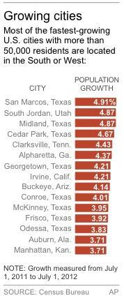 Chart shows 15 fastest-growing large cities
