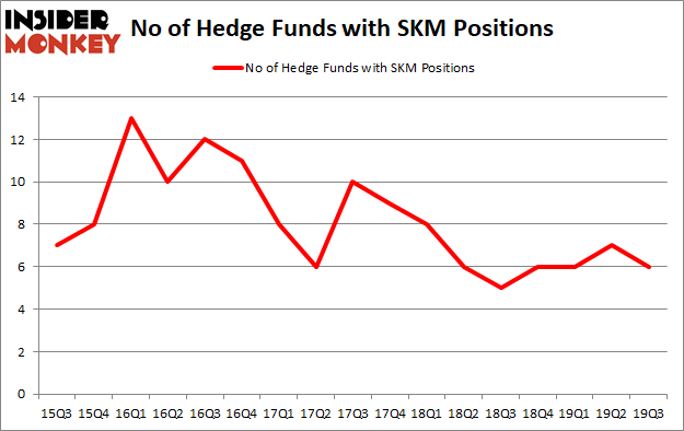 Is SKM A Good Stock To Buy?