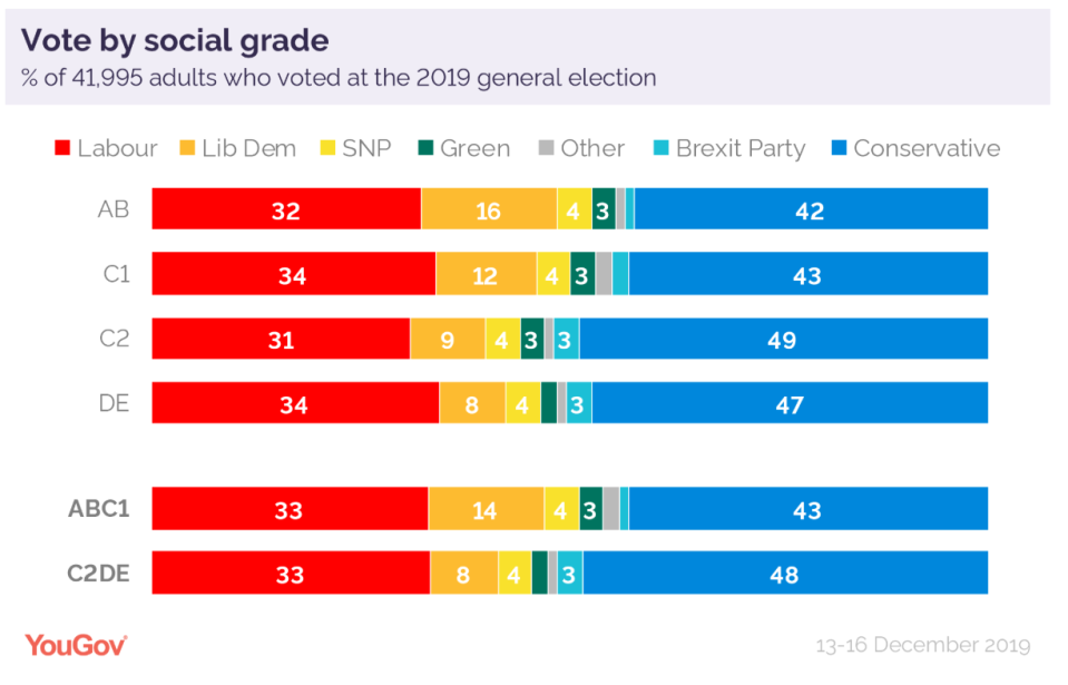 Votes by social grade in the 2019 election (YouGov)