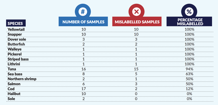 Sample tests in Montreal revealed Yellowtail and Snapper as some of the biggest culprits of mislabelling. (Courtesy Oceana report Oct. 2019)
