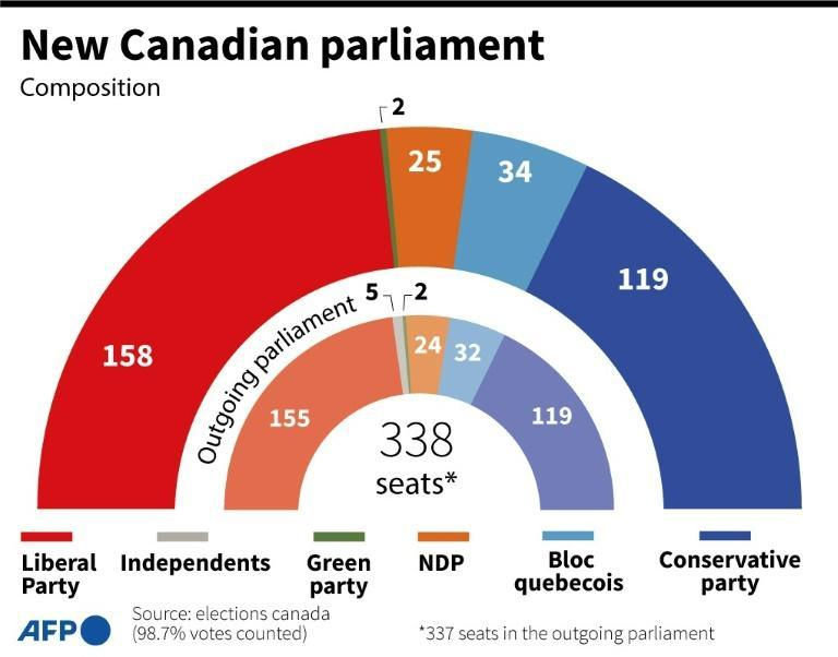 Composition of the new Canadian parliament after elections on Monday September 20, and seat distribution for the outgoing parliament (AFP/Jonathan WALTER)