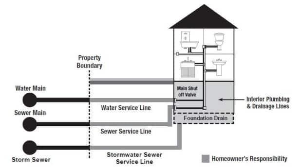 In Ottawa, homeowners are responsible for repairing or replacing underground water and sewer pipes up to their property line. A private company offers a warranty program to cover costs of repairs, but it is optional.