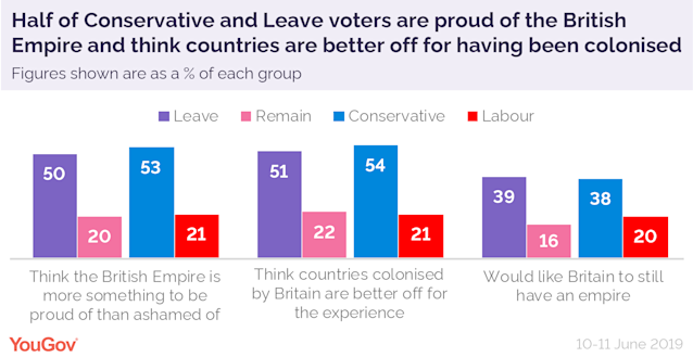 Voters are divided on the British Empire. (YouGov)