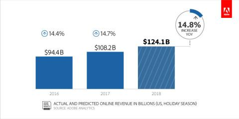 19391840a36 Adobe Forecasts  124 Billion in U.S. Online Sales This Holiday Season