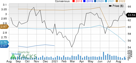 CMS Energy Corporation Price and Consensus