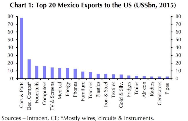 mexico exports to US