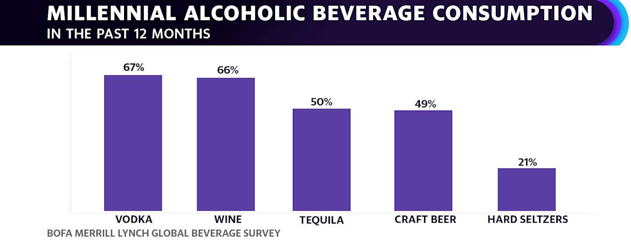 While losing ground with all drinkers, the decline in beer's popularity is even more noticeable among millennials, according to Bank of America Merrill Lynch's latest survey.