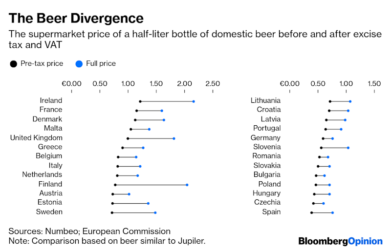 Why Some Europeans Get Cheap Beer and Others Don't